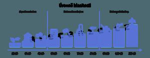 Grafika zobrazující různé úrovně hlasitosti.