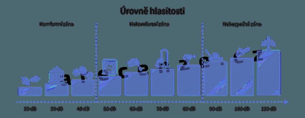 Znázornění hlučnosti jednotlivých spotřebičů a zařízení