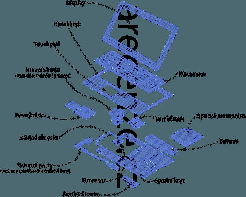 Obrázek znázorňuje jednotlivé komponenty notebooku
