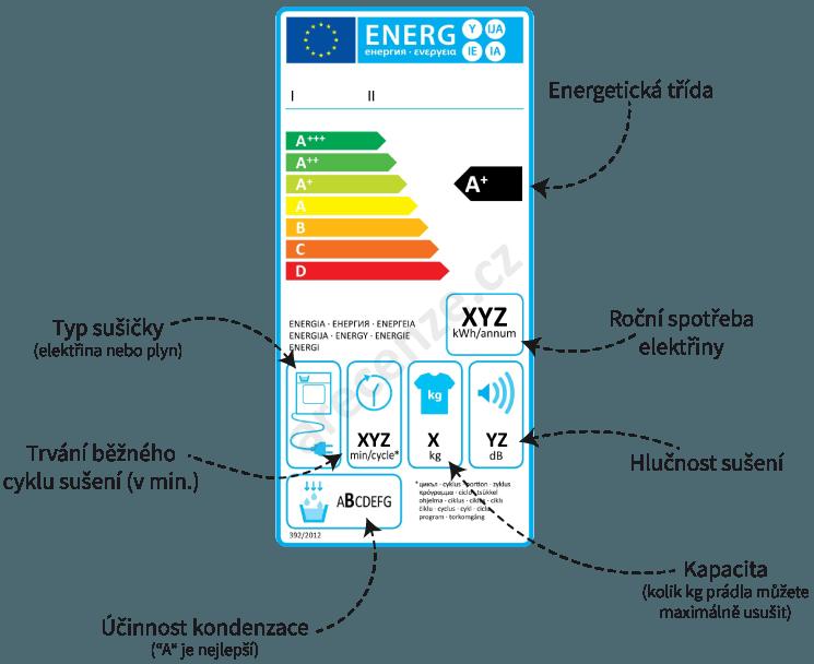 ca3bc9468 Energetické štítky spotřebičů - význam 13 štítků   ARecenze