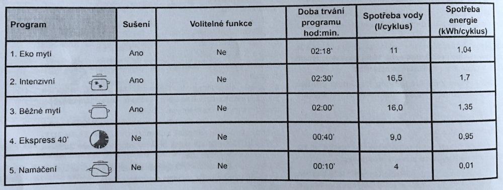 Zobrazení programů a funkcí Indesit DFG-15b10