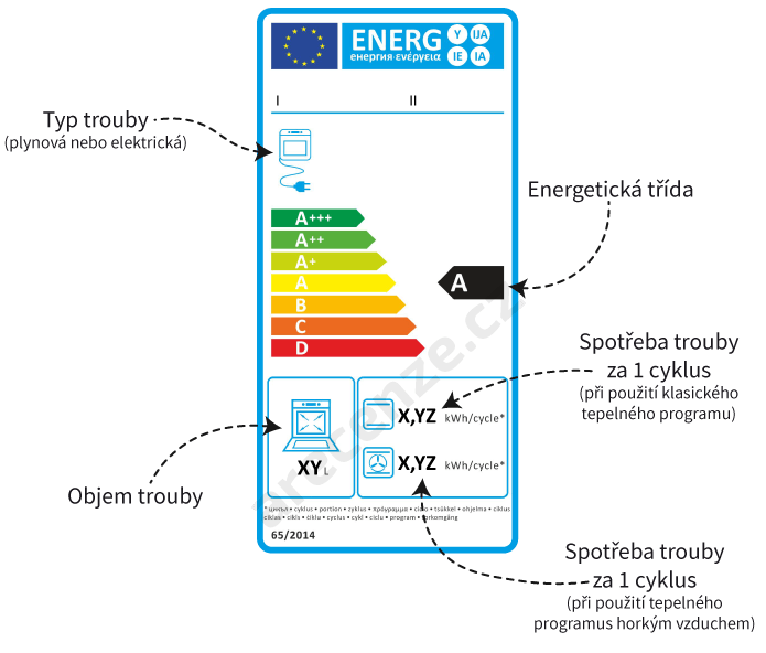Vyobrazení energetického štítku trouby s popisem jednotlivých parametrů