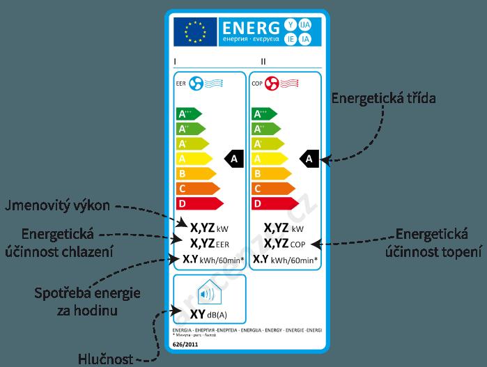 601a673ef Vysvětlení energetického štítku mobilní klimatizace bez vytápění
