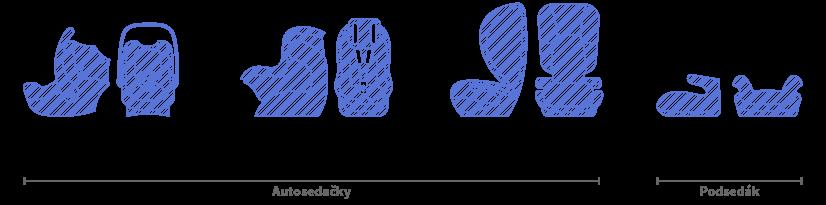 Ukázka různých typů autosedaček