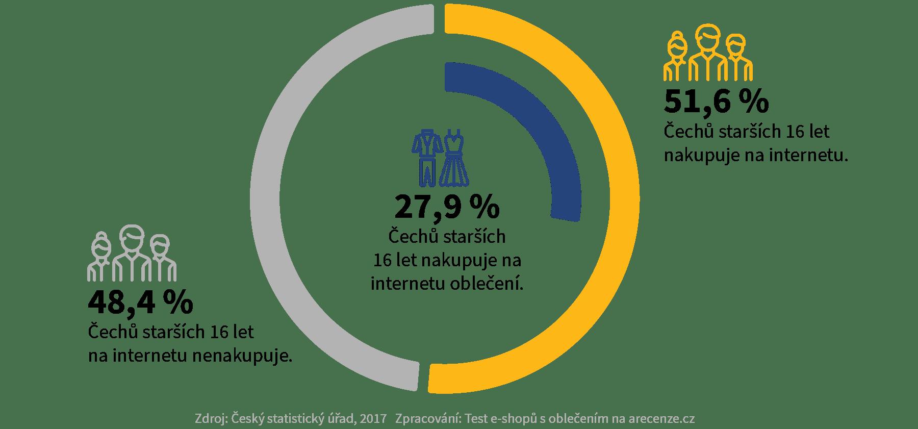 Díky tomu dominuje českému internetovému trhu s oblečením hned několik  gigantů 6fc3423c69