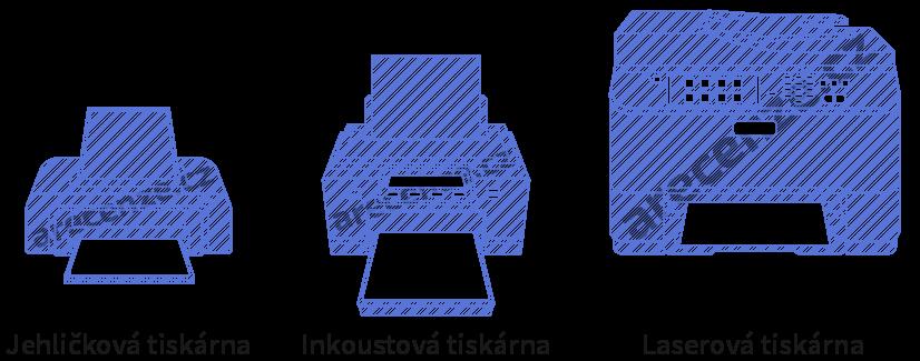 Znázornění typů tiskáren