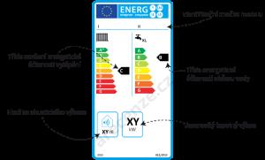 Popis energetického štítku kotle
