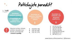 Zobrazení důležitých telefonních čísel ke koronaviru