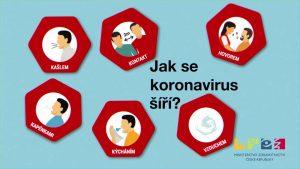 Zobrazení způsobů šíření koronaviru