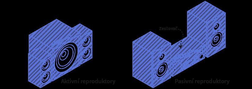 Rozdíly mezi aktivními a pasivními reproduktory