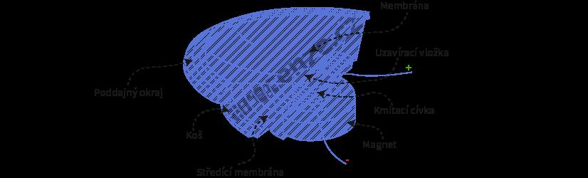 Popis reproduktorové membrány