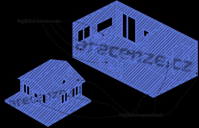 Rozdíly mezi pojištěním domácnosti a nemovitosti
