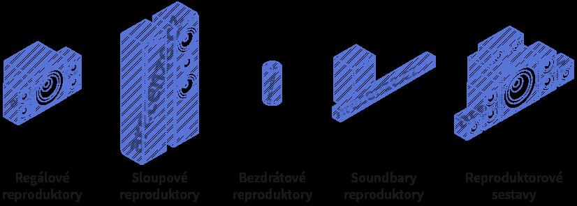 Vyobrazení různých typů reproduktorů