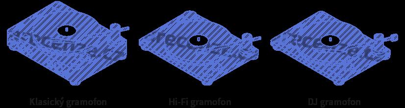 Vyobrazení různých typů gramofonů