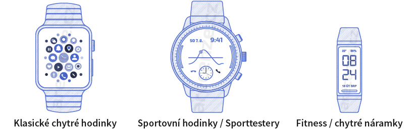 Rozdíly mezi chytrými hodinkami, sportovními hodinkami a fitness náramky