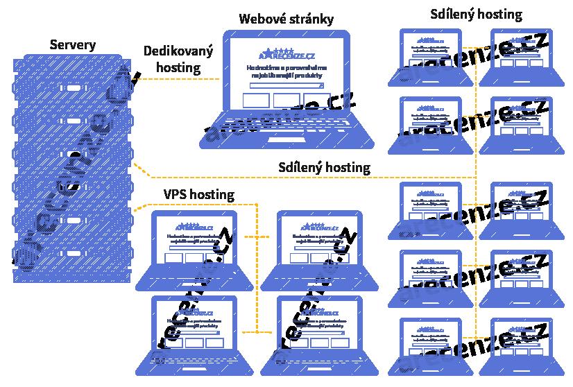 Popis různých typů webových hostingů