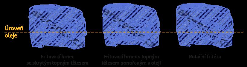 Rozdíly mezi různými typy fritovacích hrnců
