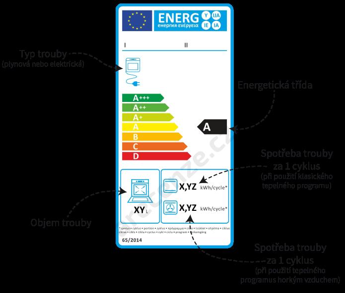 Zobrazení energetického štítků sporáků