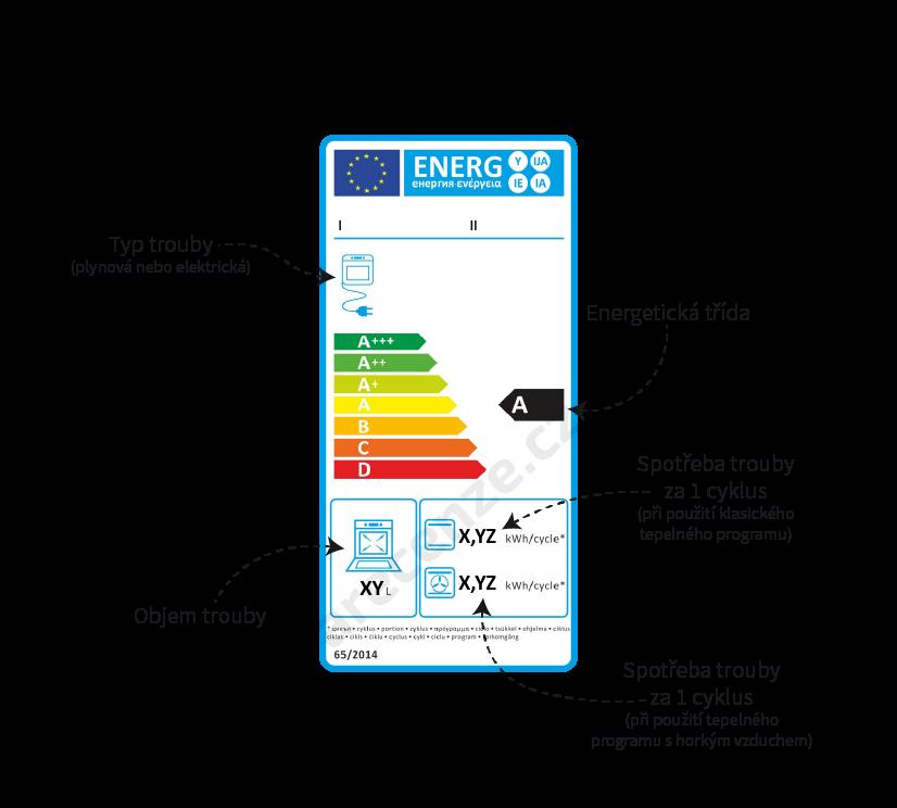 Ukázka energetického štítku elektrického sporáku