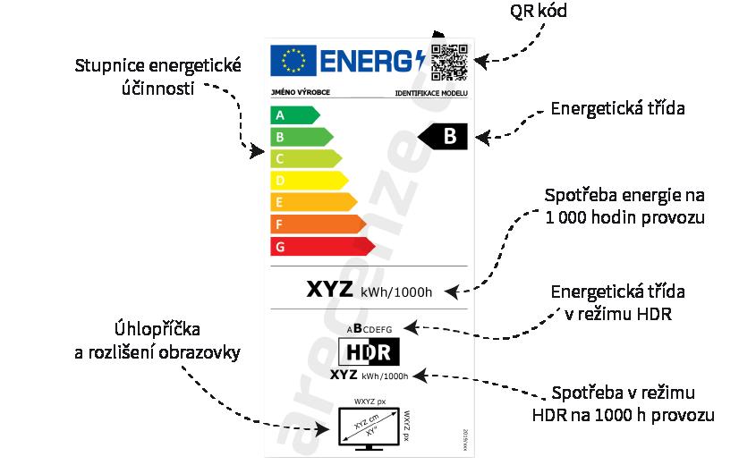 Znázornění energetické náročnosti monitorů