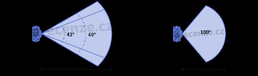 Vyobrazení zorného pole a vzdálenosti záběru