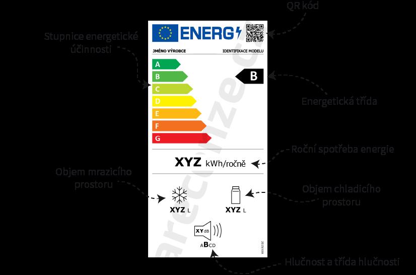 Vyobrazení a popis energetického štítku lednic