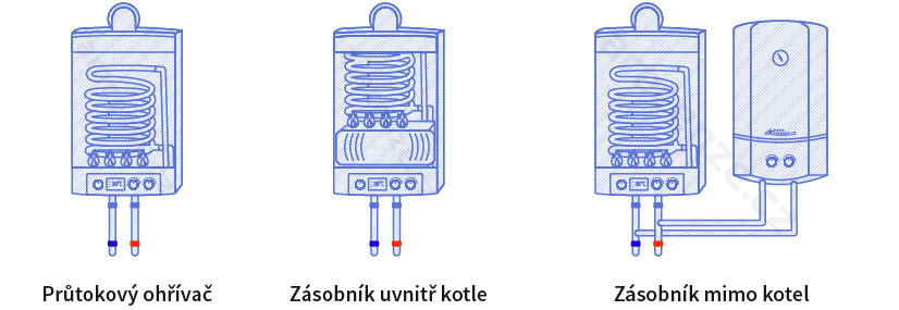 Vyobrazení různých způsobů ohřevu vody v plynovém kotli - průtokový ohřívač, kotel se zásobníkem uvnitř kotle a zásobník mimo kotel.
