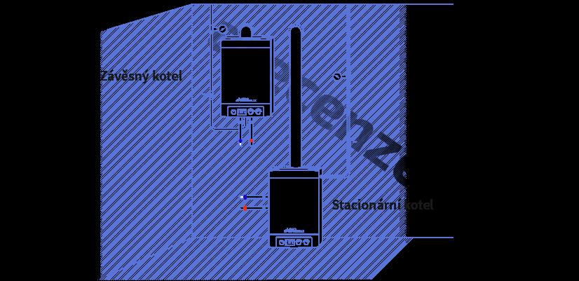 Vyobrazení typu kontrukce plynového kotle - stacionární a závasný