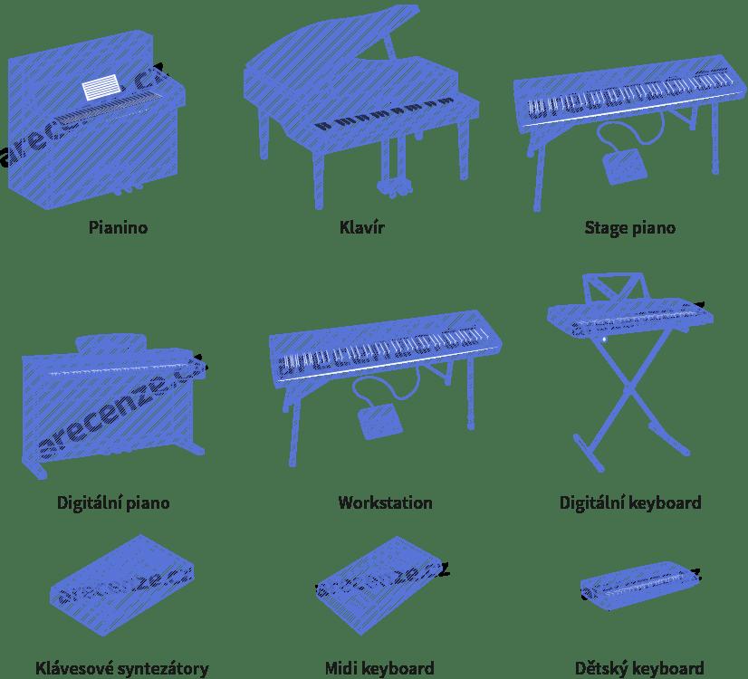 Vyobrazení různých typů klávesových nástrojů