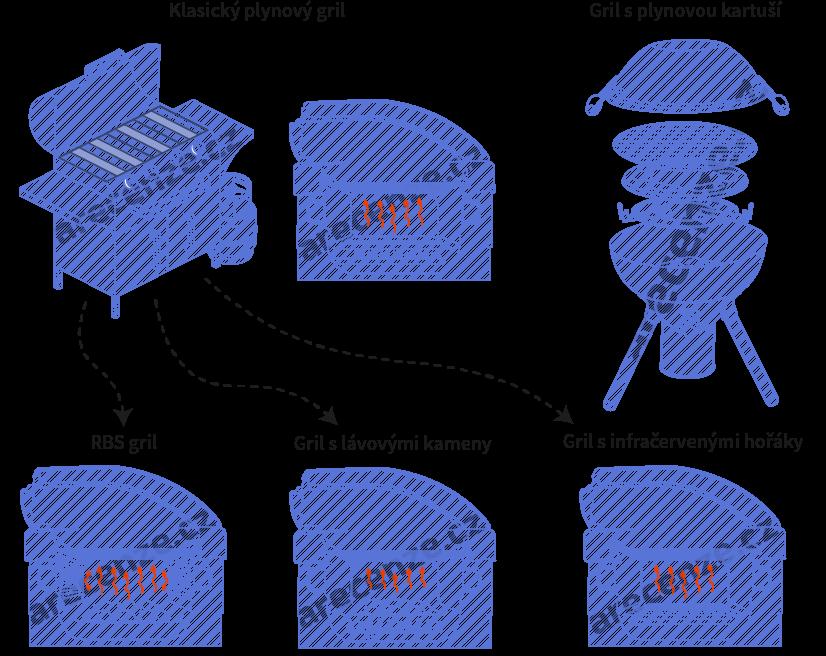 Vyobrazení různých typů plynových grilů