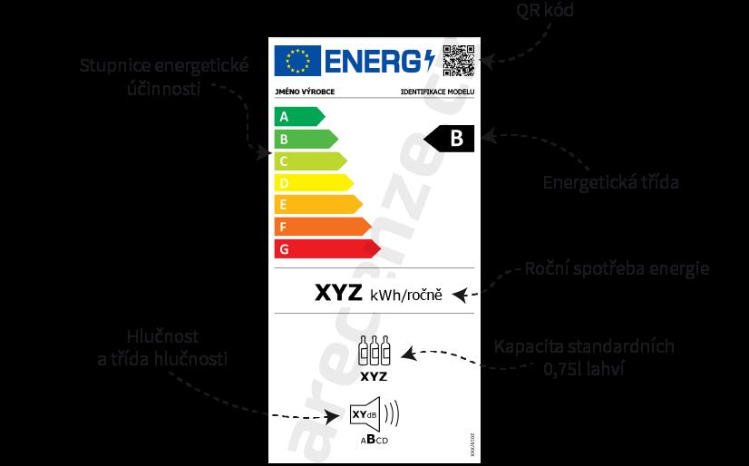 Zobrazení a popis jednotlivých prvků energetického štítku vinotéky