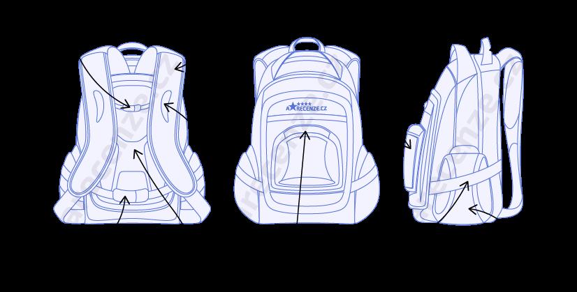 Vyobrazení jednotlivých ergonomických prvků školních batohů