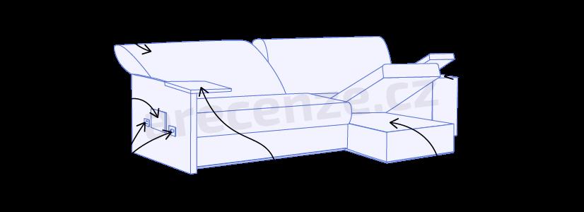 Vyobrazení funkcí sedacích souprav