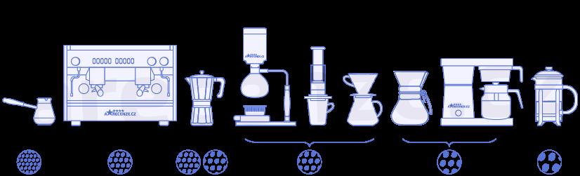 Zobrazení různé hrubosti mletí podle typu přípravy kávy
