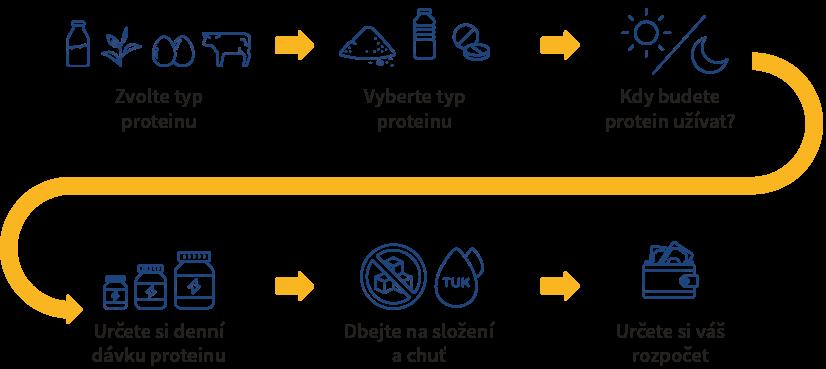 Grafika vysvětlující postup při výběru proteinového přípravku