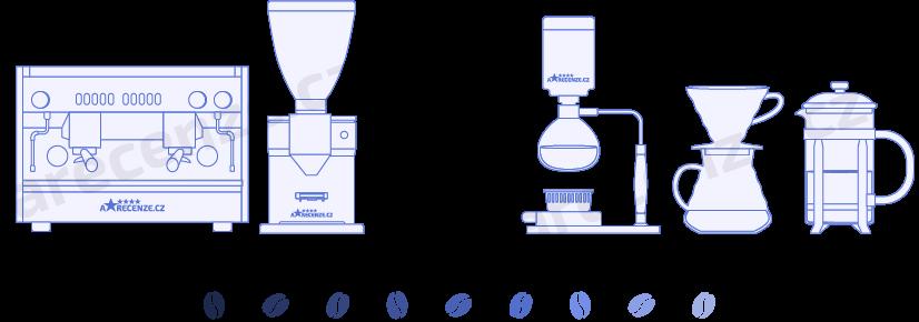 Vyobrazení různých typů přípravy kávy